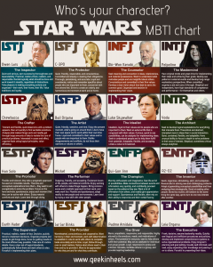 Designed and created by Jenny of: http://www.geekinheels.com/2013/10/23/star-wars-mbti-chart.html